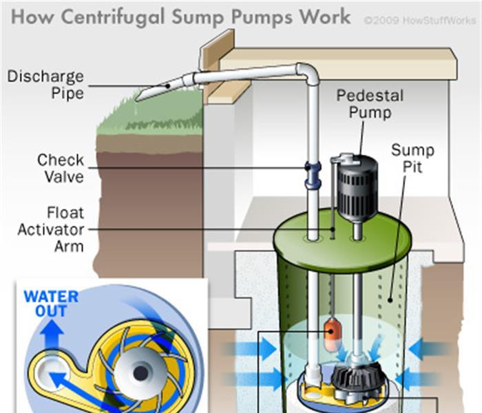 General Prevent water damage in your Nashville home this spring by watching for sump pump failures