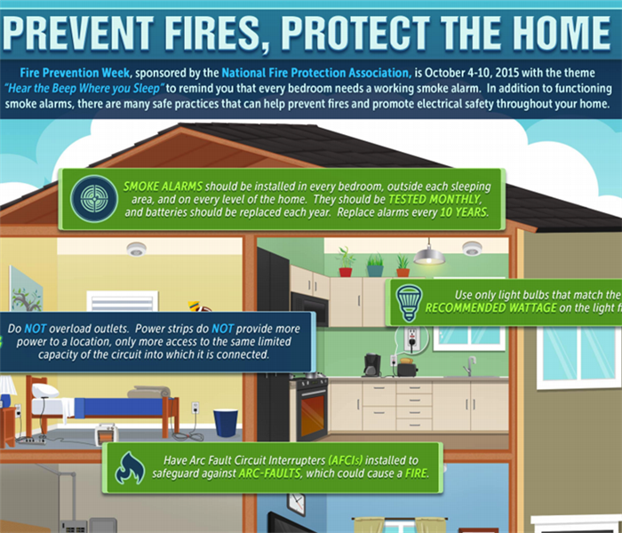 Fire Damage Fire Prevention Week 2015: October 4th – October 10th