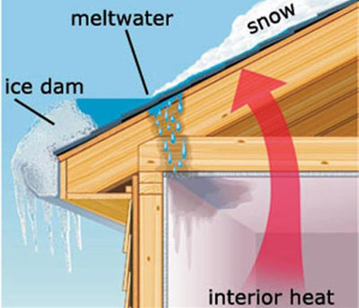 Water Damage Prevent ice dams from forming on your Nashville roof this winter