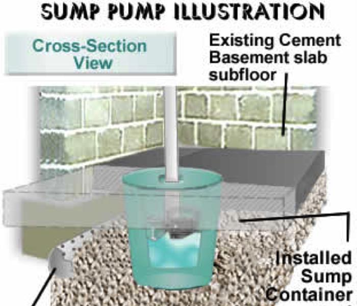 Water Damage Make sure your sump pump is working properly in your Nashville home to avoid water damage