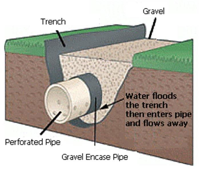 Water Damage Waterproof the foundation of your Nashville home to prevent water damage
